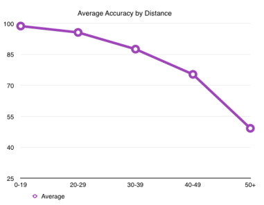 Average Kicker Accuracy by Distance