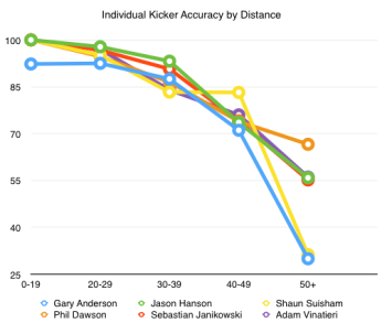 Individual accuracy by distance