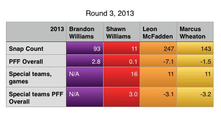 Round 3 2013