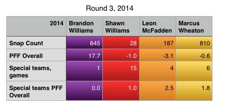 Round 3 2014