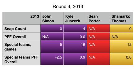 Round 4 2013
