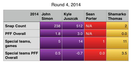 Round 4 2014