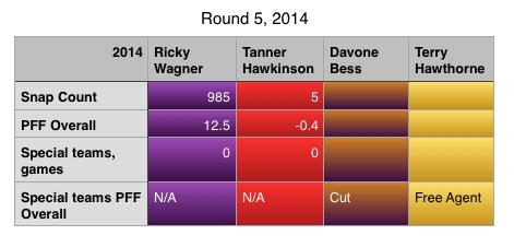 Round 5 2014