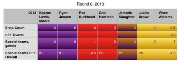 Round 6 2013