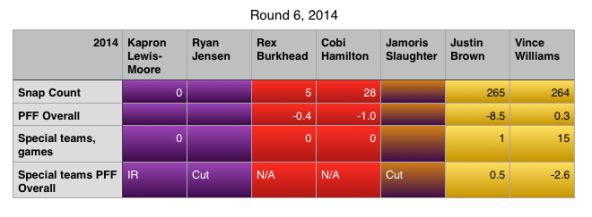 Round 6 2014