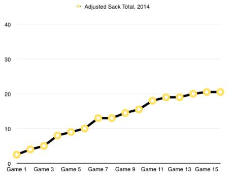 Adjusted Sack Total 2014