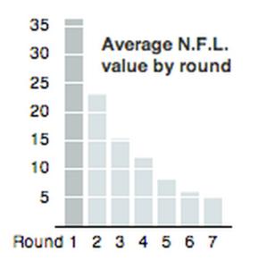 Average Value chart