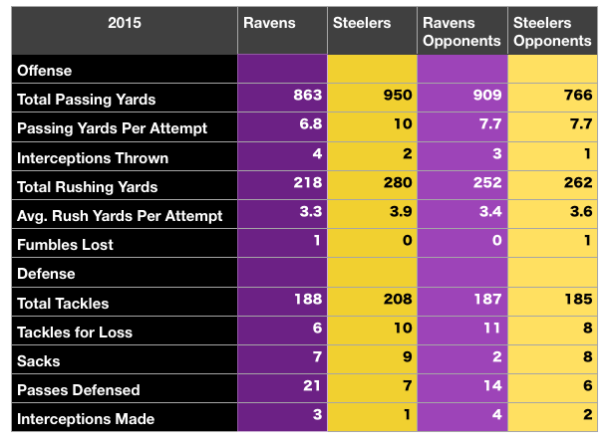 Ravens Steelers stats Games 1-3