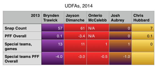 UDFAs 2014