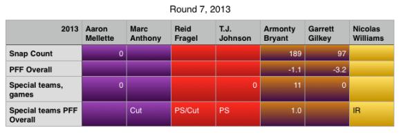 Round 7 2013