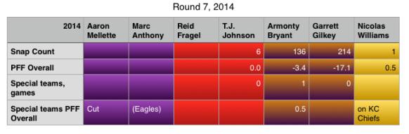 Round 7 2014