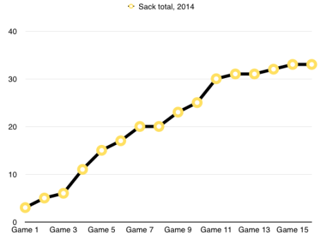 Sack total 2014