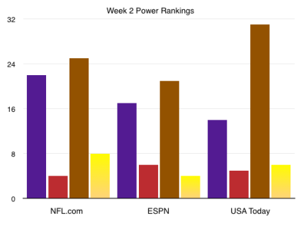 Week 2 Power Rankings