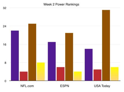 Week 2 Power Rankings