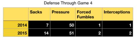 Defense through Game 4