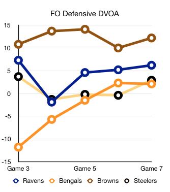 Defensive DVOA Wk. 7