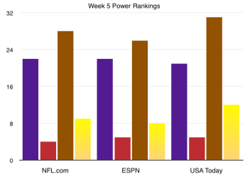 Power Rankings 5
