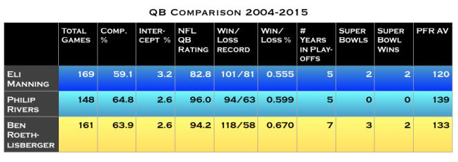 QB Comparison, 2004-2015