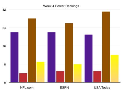 Week 4 Power Rankings