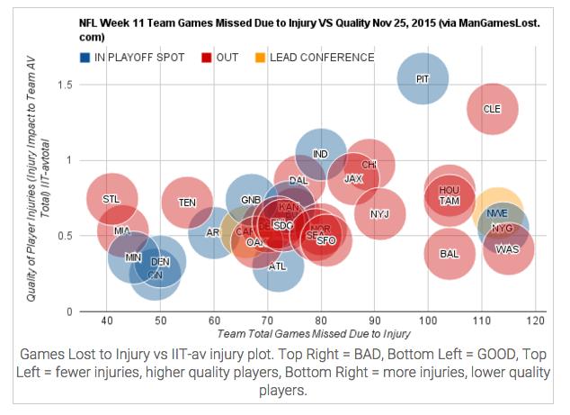 Injury Chart