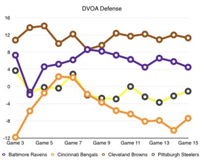 DVOA Defense 16