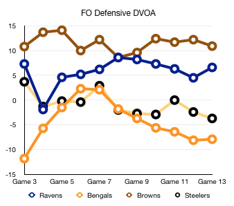 DVOA Defense Week 14