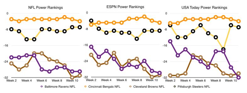 Power Rankings Week 11