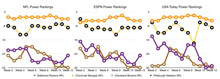 Week 12 Power Rankings