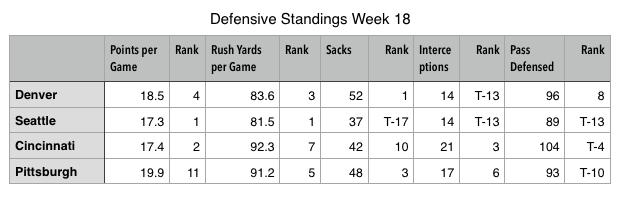 Defensive standings regular season final