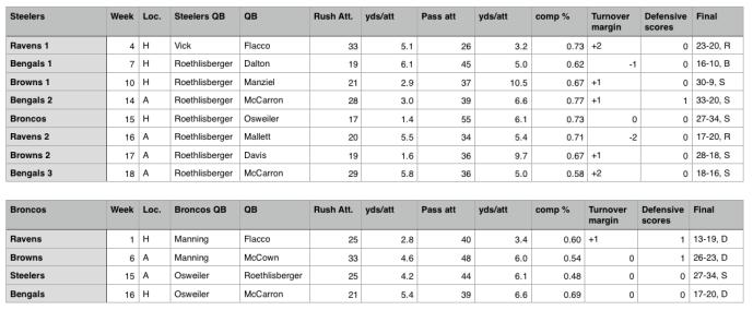 Denver AFC N comparison