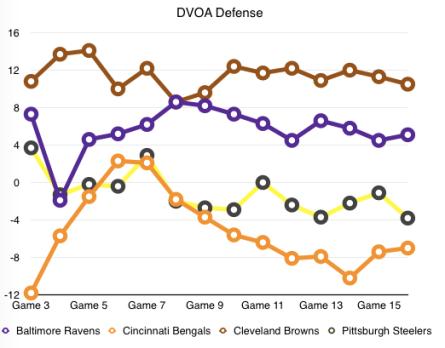 DVOA Defense 17