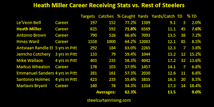 Heath Miller Stats vs. Rest of Steelers