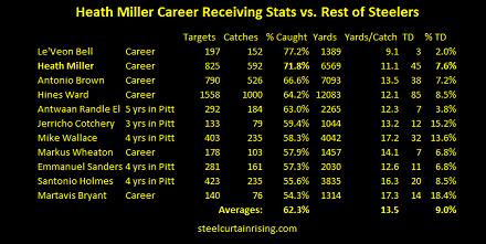 Heath Miller Stats vs. Rest of Steelers